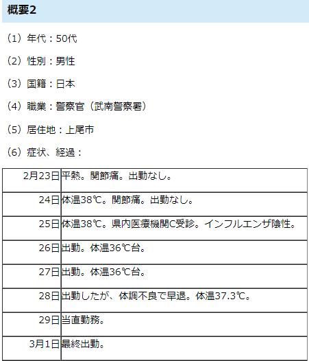 https://www.pref.saitama.lg.jp/a0001/news/page/2019/0305-08.html