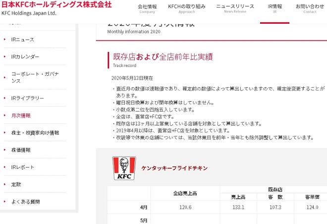 日本KFC