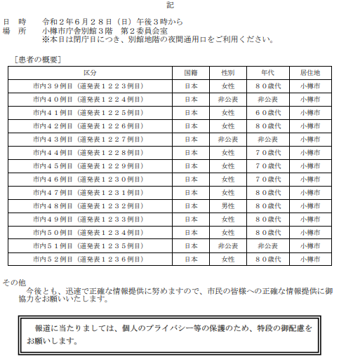 https://www.city.otaru.lg.jp/2019-nCoV/COVID-19/index.data/R2.6.28pre-release.pdf