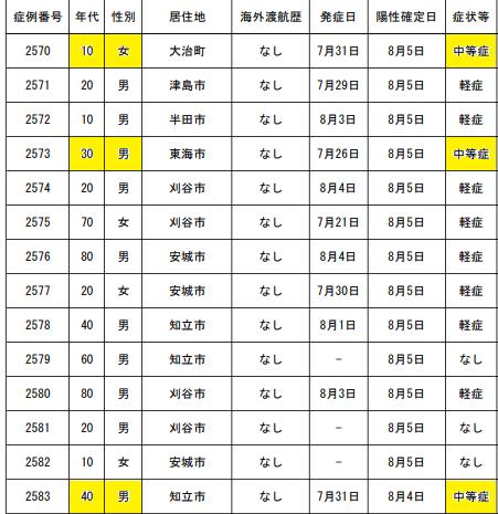 https://www.pref.aichi.jp/uploaded/attachment/342750.pdf